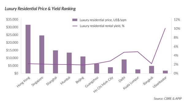 Mongolia residential price